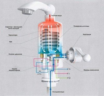 Картинки по запросу Мгновенный проточный водонагреватель Delimano с TV, бойлер, кран смеситель Делимано,
