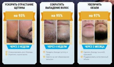 Интенсивная гель - сыворотка для роста бороды и усов Италия. 40 мл
